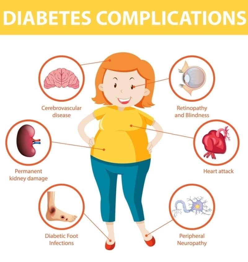 Các biến chứng mạn tính của bệnh đái tháo đường: Biến chứng tim mạch, thần kinh, suy thận, bệnh lý võng mạc do tiểu đường, loét chân...